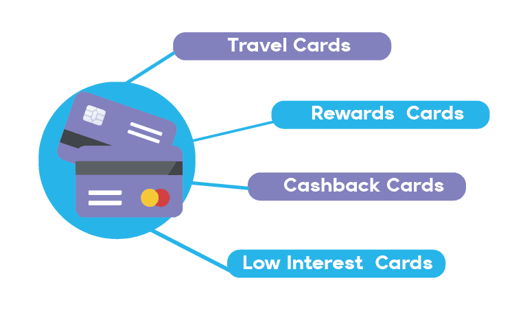 Borrowell Credit Card Options Graphic