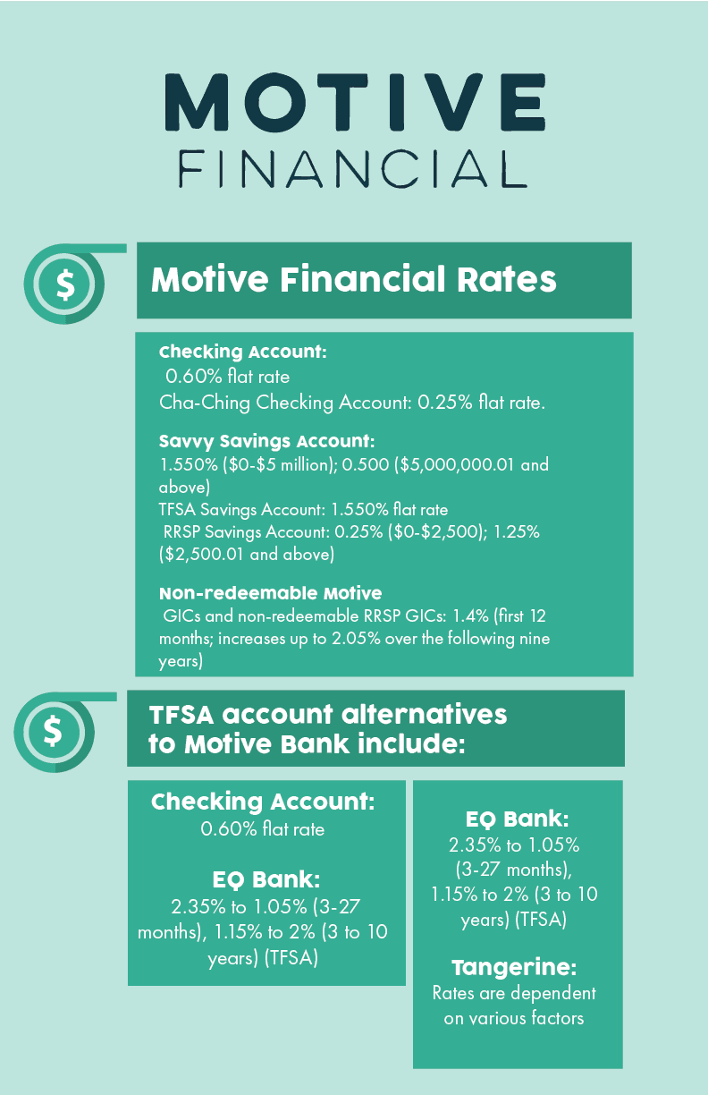 Motive Financial Infographic 2