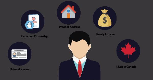 Car Loans Image