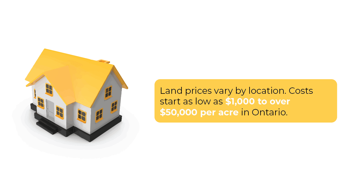 land costs images