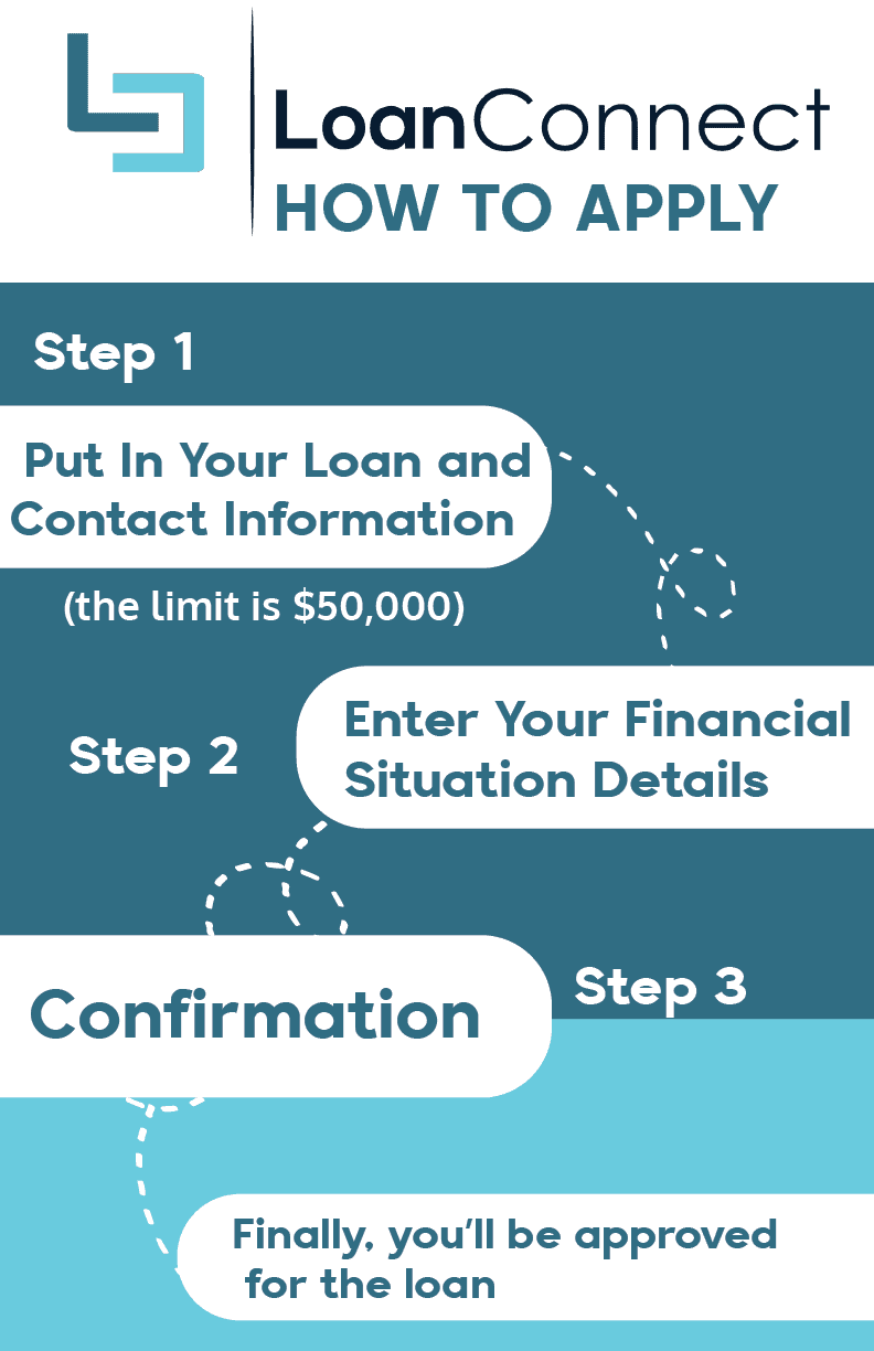 Loan Connect Infographic