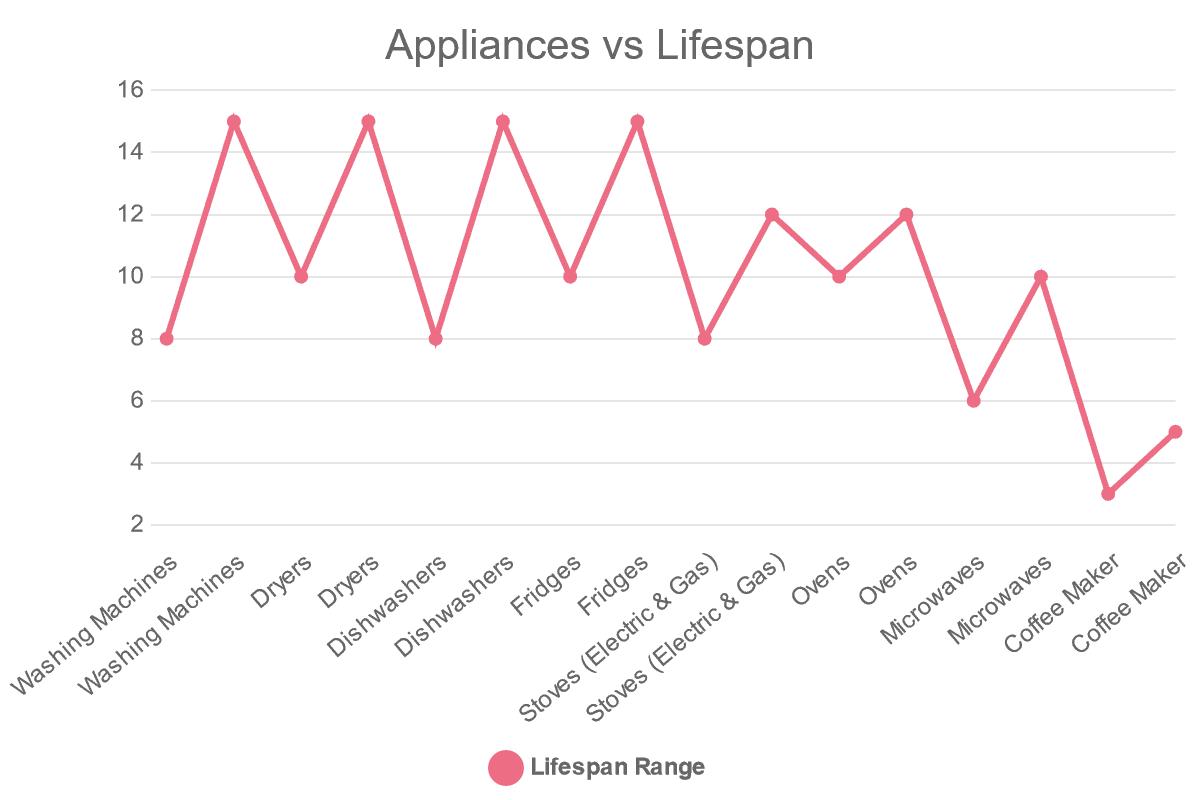 Appliances vs Lifespan Chart