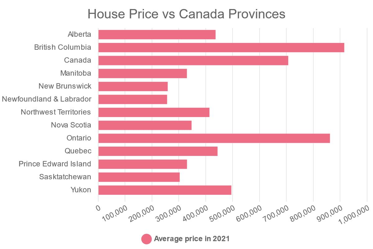 house price vs canada provinces