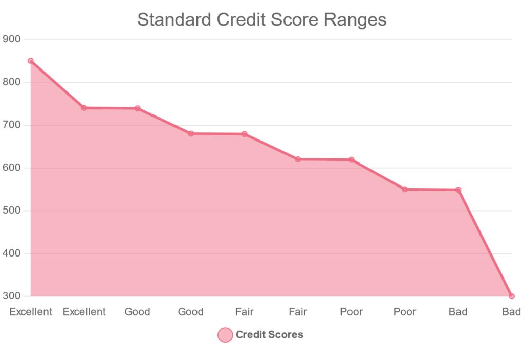 Standard Credit Score Chart
