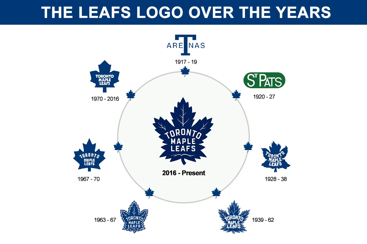 Toronto maple leafs flags history